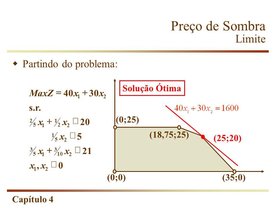 Capítulo 4 Preço de Sombra Limite s.r. 0, 21 xx21 2 10 3 1 5 3 xx5 2 5 1 x20 2 2 1 1 5 2 xx3040Max 21 xxZ (0;25) (0;0)(35;0) Solução Ótima (25;20) Par