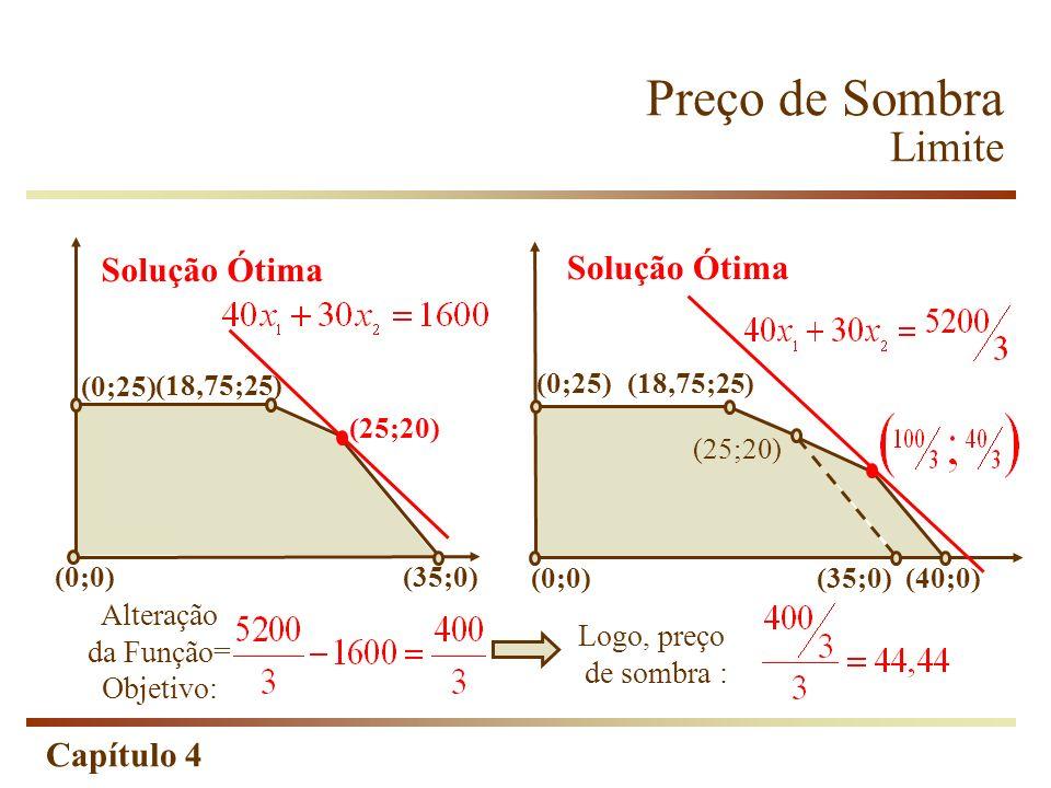 Capítulo 4 (0;25) (0;0) (35;0) Solução Ótima (25;20) (18,75;25) Alteração da Função= Objetivo: (0;25) (0;0) (18,75;25) (35;0) (25;20) (40;0) Solução Ó