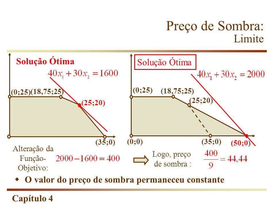 Capítulo 4 Logo, preço de sombra : Alteração da Função- Objetivo: (0;0)(35;0) (50;0) (0;25) (18,75;25) (25;20) Solução Ótima O valor do preço de sombr