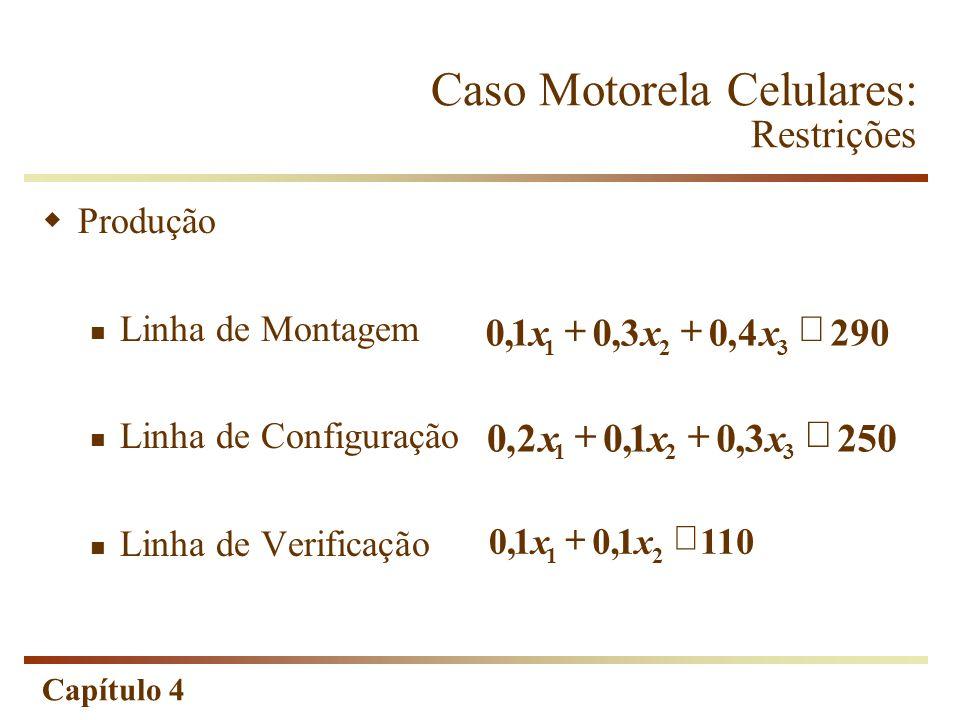 Capítulo 4 Caso Motorela Celulares: Restrições Produção Linha de Montagem Linha de Configuração Linha de Verificação 1101,01,0 21 xx 2503,01,02,0 321