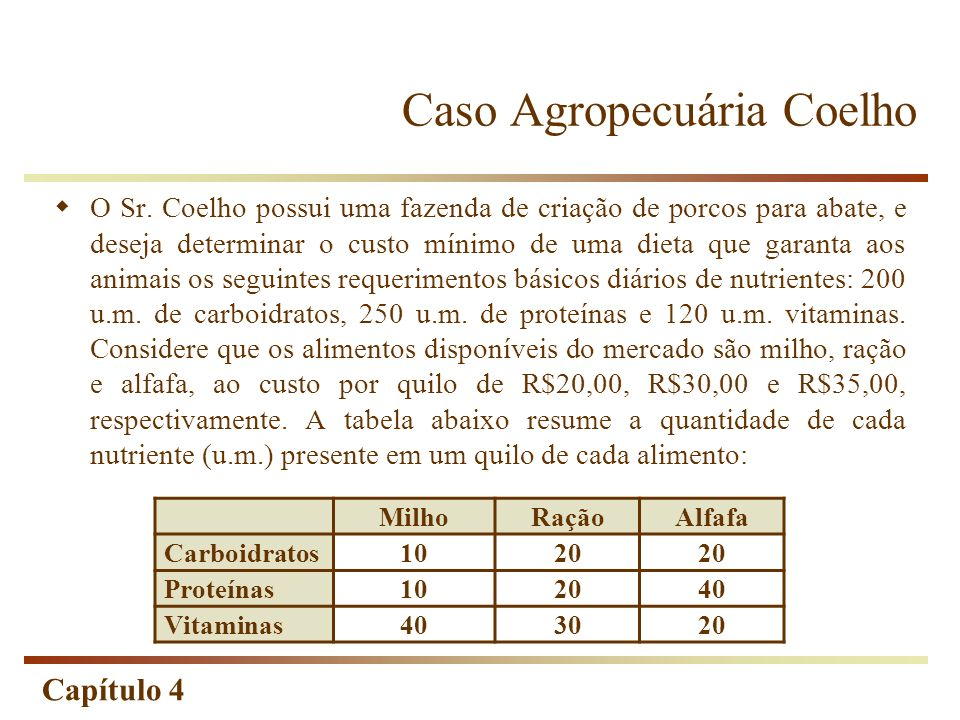 Capítulo 4 Caso Agropecuária Coelho MilhoRaçãoAlfafa Carboidratos1020 Proteínas102040 Vitaminas403020 O Sr. Coelho possui uma fazenda de criação de po