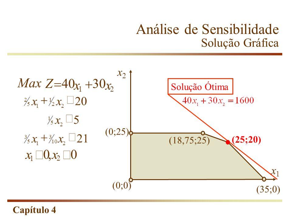 Capítulo 4 Análise de Sensibilidade Solução Gráfica Max Z x 4030 x 1 2 xx 00 1 2, 21 5 20 2 10 3 1 5 3 2 5 1 2 2 1 1 5 2 xx x xx Solução Ótima (0;0) (