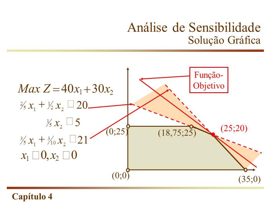 Capítulo 4 Análise de Sensibilidade Solução Gráfica 2 MaxZx 4030x 1 xx 00 1 2, 21 5 20 2 10 3 1 5 3 2 5 1 2 2 1 1 5 2 xx x xx (0;25) (0;0) (35;0) (25;