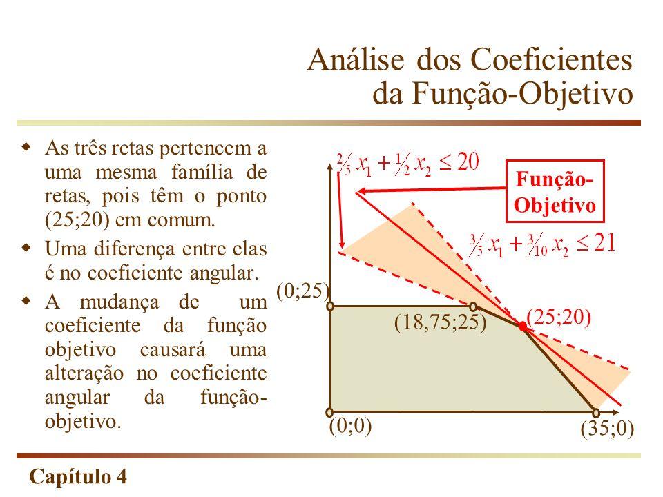 Capítulo 4 Análise dos Coeficientes da Função-Objetivo (0;0) (35;0) (25;20) Função- Objetivo As três retas pertencem a uma mesma família de retas, poi