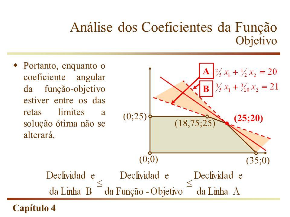 Capítulo 4 Análise dos Coeficientes da Função Objetivo Portanto, enquanto o coeficiente angular da função-objetivo estiver entre os das retas limites