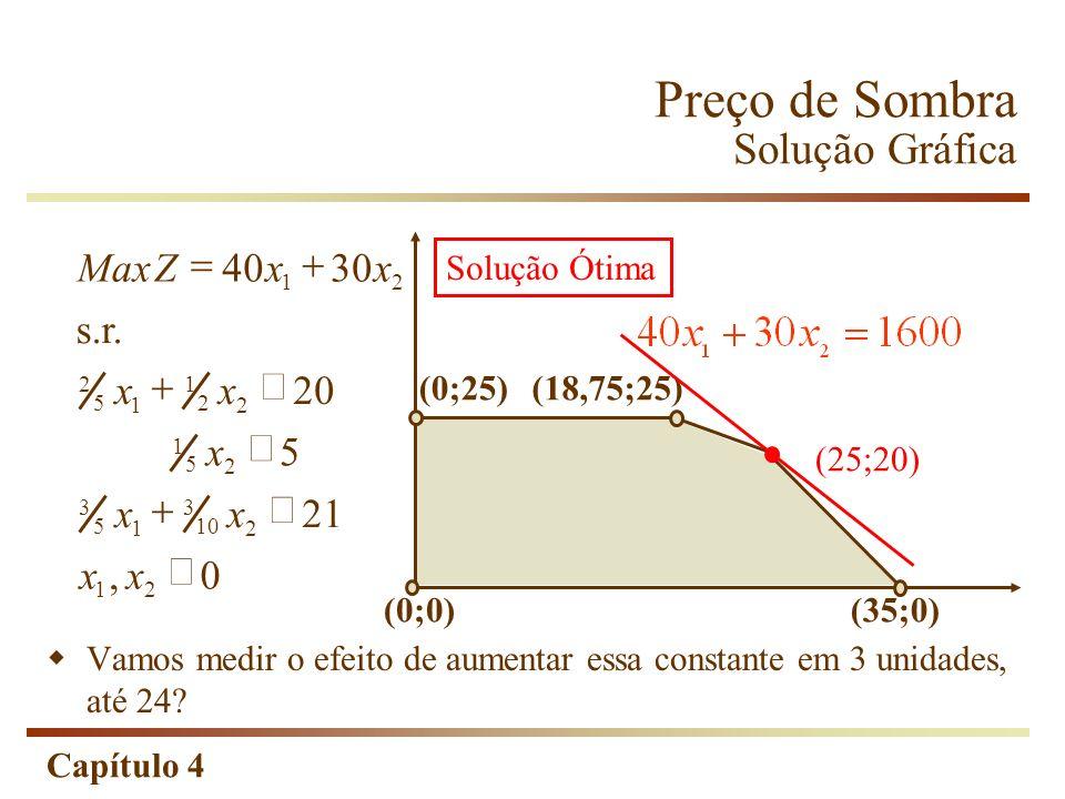 Capítulo 4 Preço de Sombra Solução Gráfica 0, 21 5 20 s.r. 3040Max 21 2 10 3 1 5 3 2 5 1 2 2 1 1 5 2 21 xx xx x xx xxZ (0;25) (0;0) (18,75;25) (35;0)