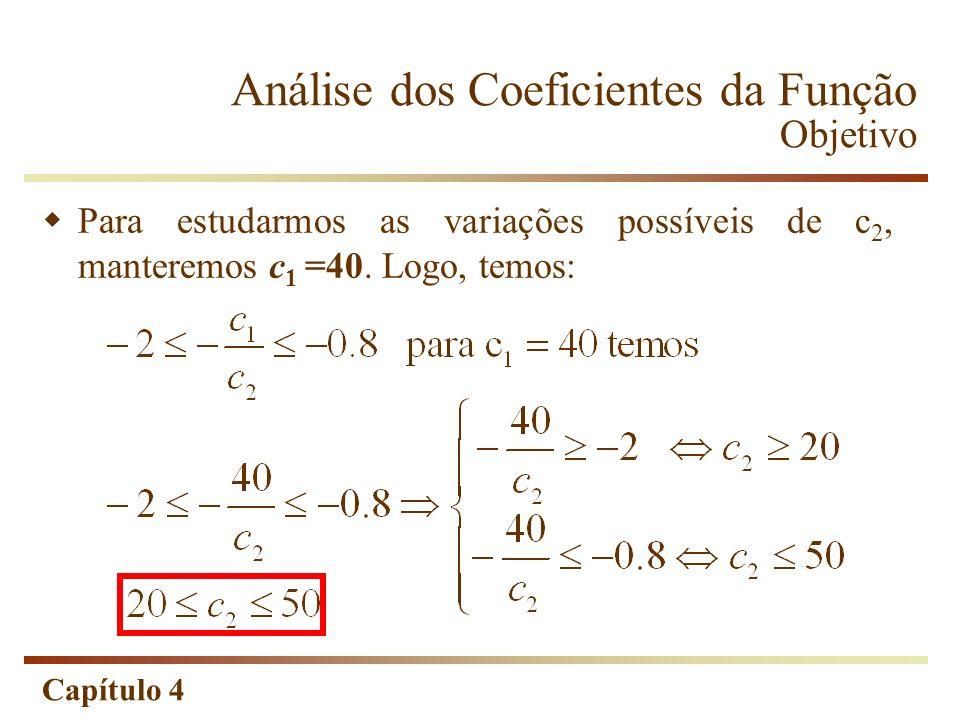 Capítulo 4 Para estudarmos as variações possíveis de c 2, manteremos c 1 =40. Logo, temos: Análise dos Coeficientes da Função Objetivo