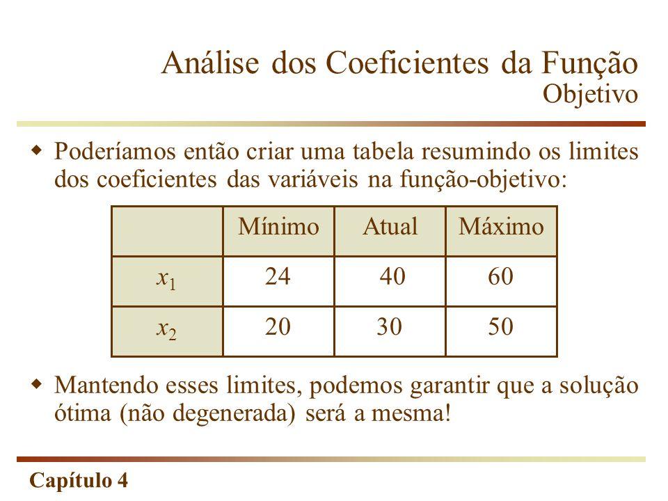 Capítulo 4 Análise dos Coeficientes da Função Objetivo Poderíamos então criar uma tabela resumindo os limites dos coeficientes das variáveis na função