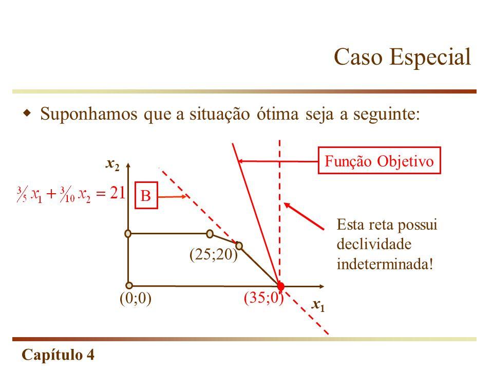 Capítulo 4 Caso Especial B (0;0) (35;0) (25;20) Função Objetivo x2x2 x1x1 Suponhamos que a situação ótima seja a seguinte: Esta reta possui declividad