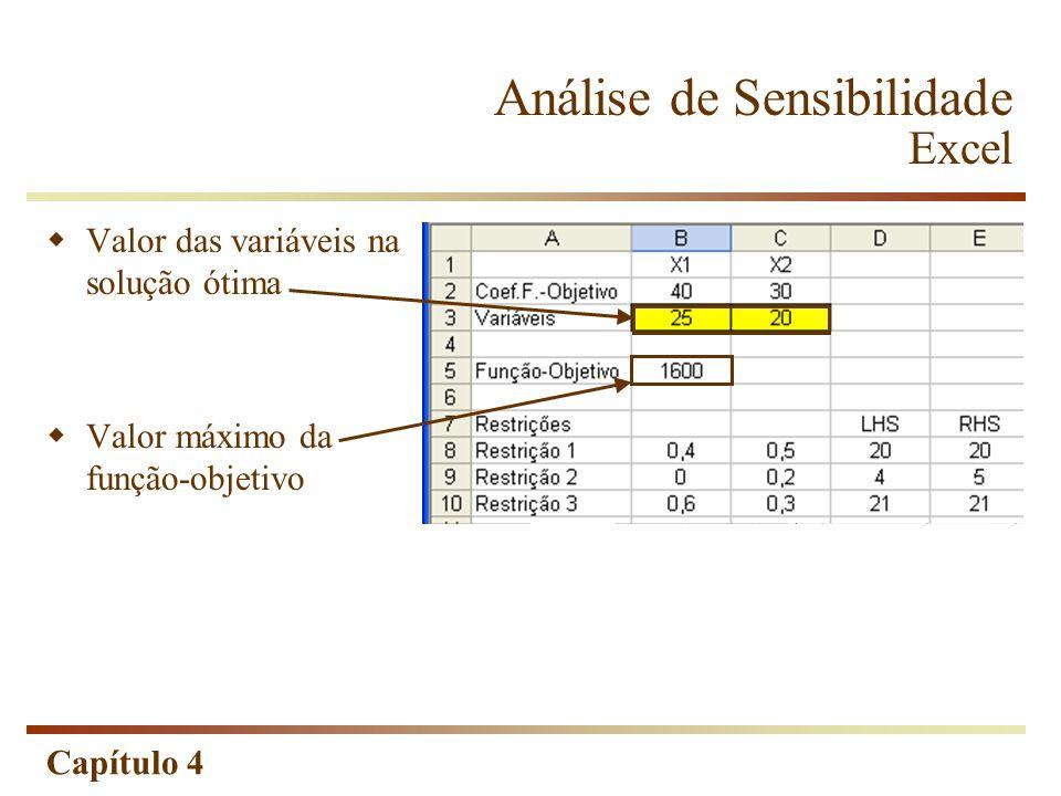 Capítulo 4 Análise de Sensibilidade Excel Valor das variáveis na solução ótima Valor máximo da função-objetivo