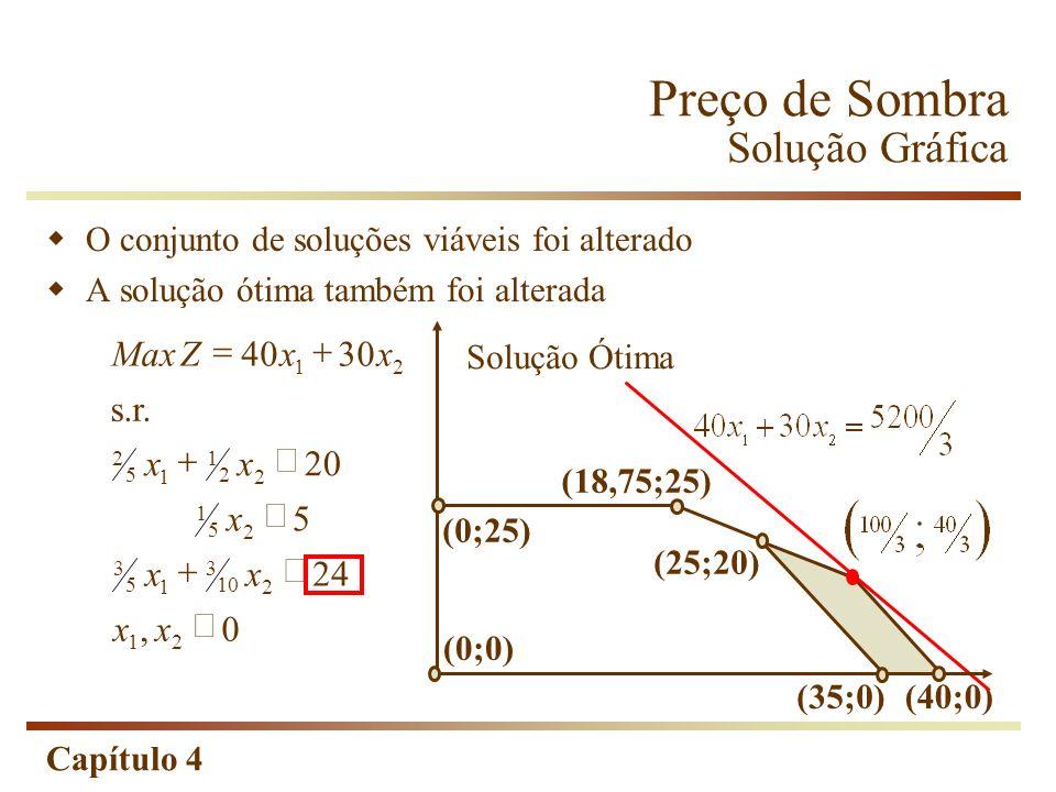 Capítulo 4 Análise de Sensibilidade Constantes das Restrições As constantes das restrições também estão submetidas a limites; Esses limites dizem respeito aos Preços-Sombra, e não à solução ótima; Veja que os Preços-Sombra equivalem à solução ótima do Dual, onde as constantes das restrições são os coeficientes da Função-objetivo; O estudo dos limites é feito de maneira similar.