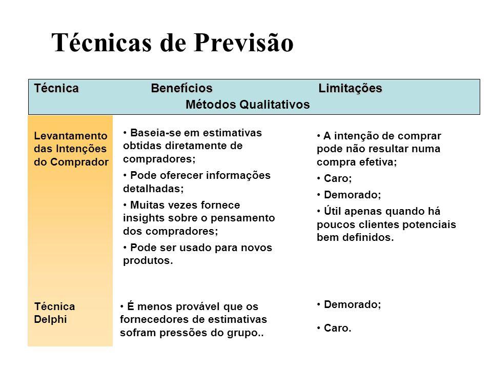 Técnicas de Previsão Técnica Levantamento das Intenções do Comprador Métodos Qualitativos BenefíciosLimitações Baseia-se em estimativas obtidas direta
