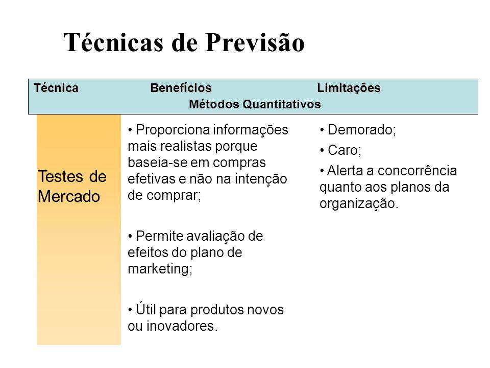 Técnica Testes de Mercado Métodos Quantitativos BenefíciosLimitações Proporciona informações mais realistas porque baseia-se em compras efetivas e não