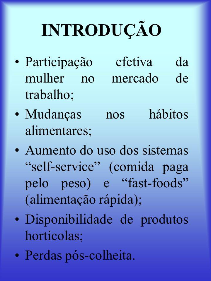 INTRODUÇÃO Participação efetiva da mulher no mercado de trabalho; Mudanças nos hábitos alimentares; Aumento do uso dos sistemas self-service (comida p