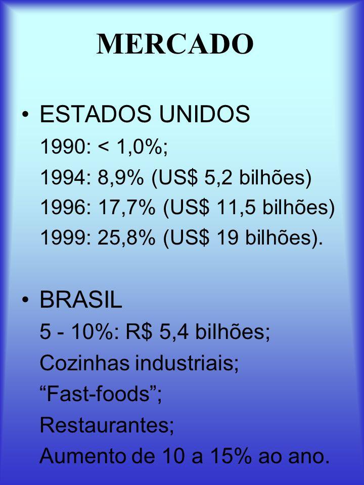 MERCADO ESTADOS UNIDOS 1990: < 1,0%; 1994: 8,9% (US$ 5,2 bilhões) 1996: 17,7% (US$ 11,5 bilhões) 1999: 25,8% (US$ 19 bilhões). BRASIL 5 - 10%: R$ 5,4