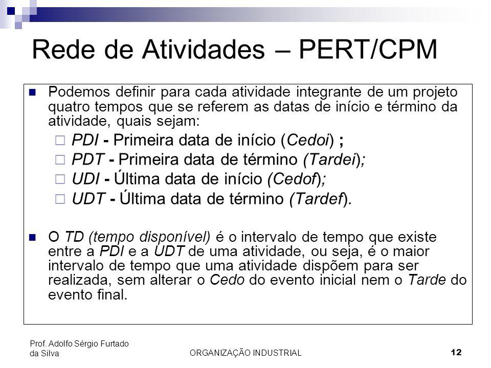 ORGANIZAÇÃO INDUSTRIAL12 Prof. Adolfo Sérgio Furtado da Silva Podemos definir para cada atividade integrante de um projeto quatro tempos que se refere