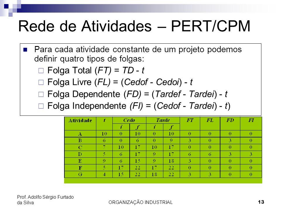 ORGANIZAÇÃO INDUSTRIAL13 Prof. Adolfo Sérgio Furtado da Silva Para cada atividade constante de um projeto podemos definir quatro tipos de folgas: Folg