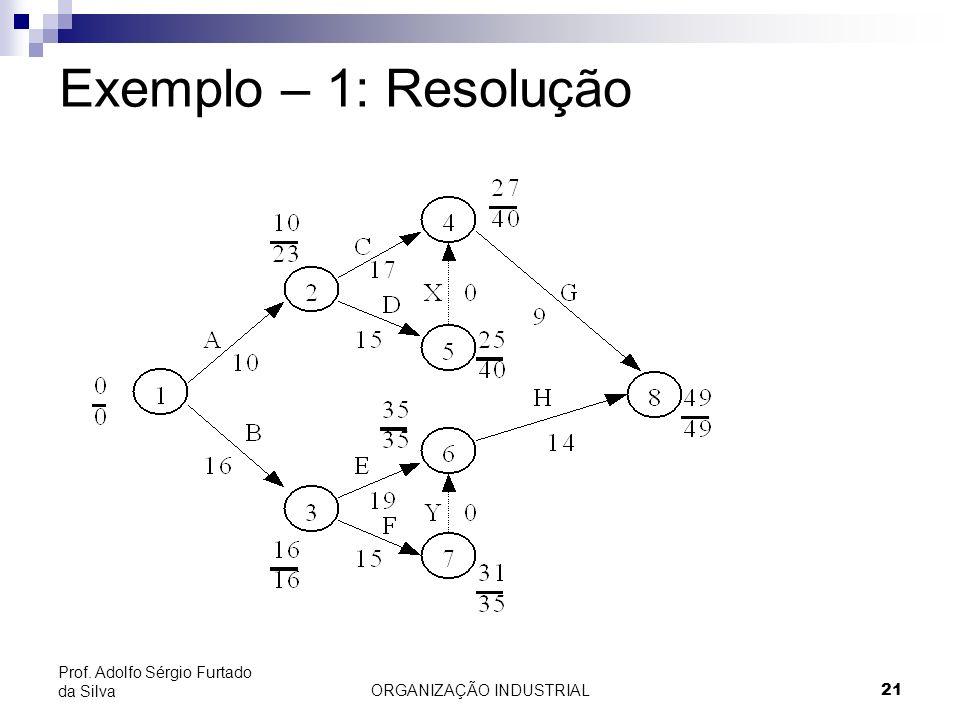 ORGANIZAÇÃO INDUSTRIAL21 Prof. Adolfo Sérgio Furtado da Silva Exemplo – 1: Resolução