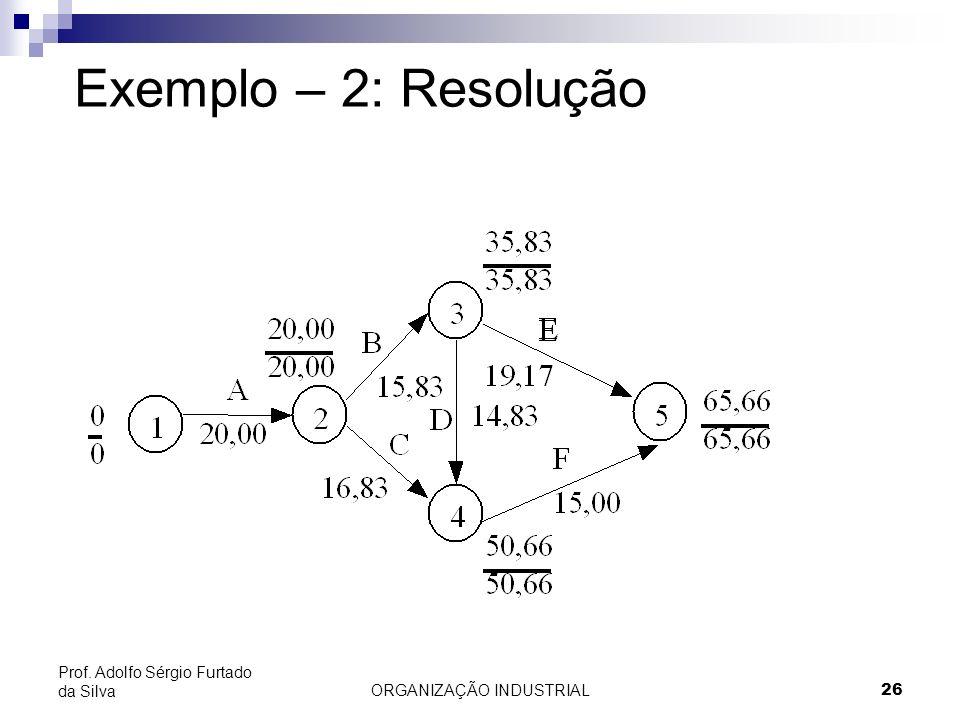ORGANIZAÇÃO INDUSTRIAL26 Prof. Adolfo Sérgio Furtado da Silva Exemplo – 2: Resolução