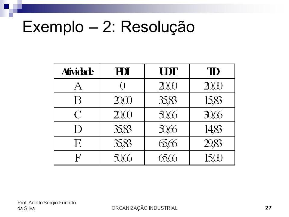 ORGANIZAÇÃO INDUSTRIAL27 Prof. Adolfo Sérgio Furtado da Silva Exemplo – 2: Resolução
