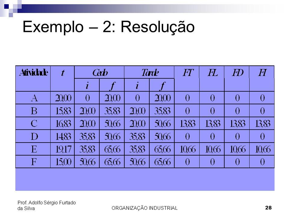 ORGANIZAÇÃO INDUSTRIAL28 Prof. Adolfo Sérgio Furtado da Silva Exemplo – 2: Resolução