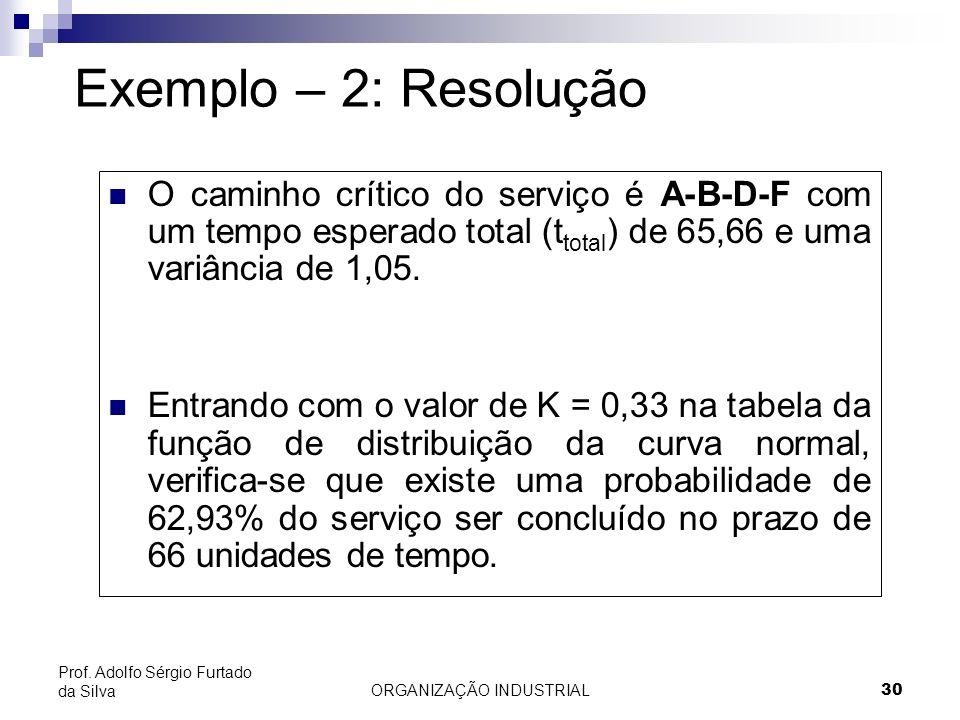 ORGANIZAÇÃO INDUSTRIAL30 Prof. Adolfo Sérgio Furtado da Silva O caminho crítico do serviço é A-B-D-F com um tempo esperado total (t total ) de 65,66 e