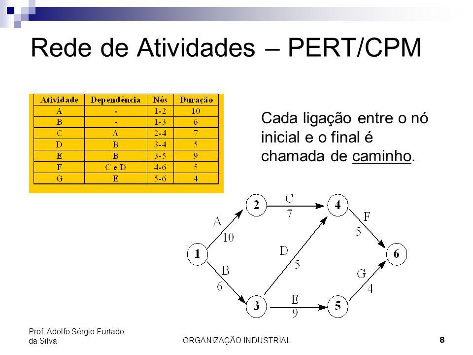 ORGANIZAÇÃO INDUSTRIAL8 Prof. Adolfo Sérgio Furtado da Silva Cada ligação entre o nó inicial e o final é chamada de caminho. Rede de Atividades – PERT