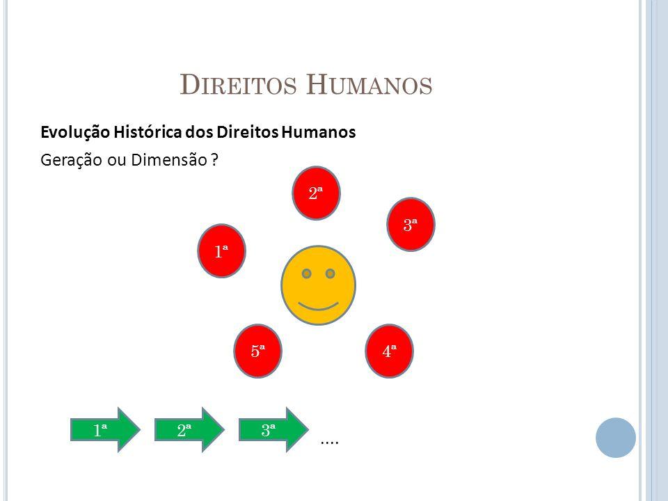 D IREITOS H UMANOS Evolução Histórica dos Direitos Humanos Geração ou Dimensão ?.... 5ª 1ª 2ª 3ª 4ª 1ª2ª3ª