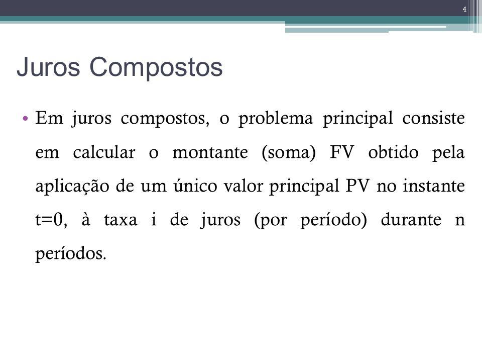 Juros Compostos Em juros compostos, o problema principal consiste em calcular o montante (soma) FV obtido pela aplicação de um único valor principal P
