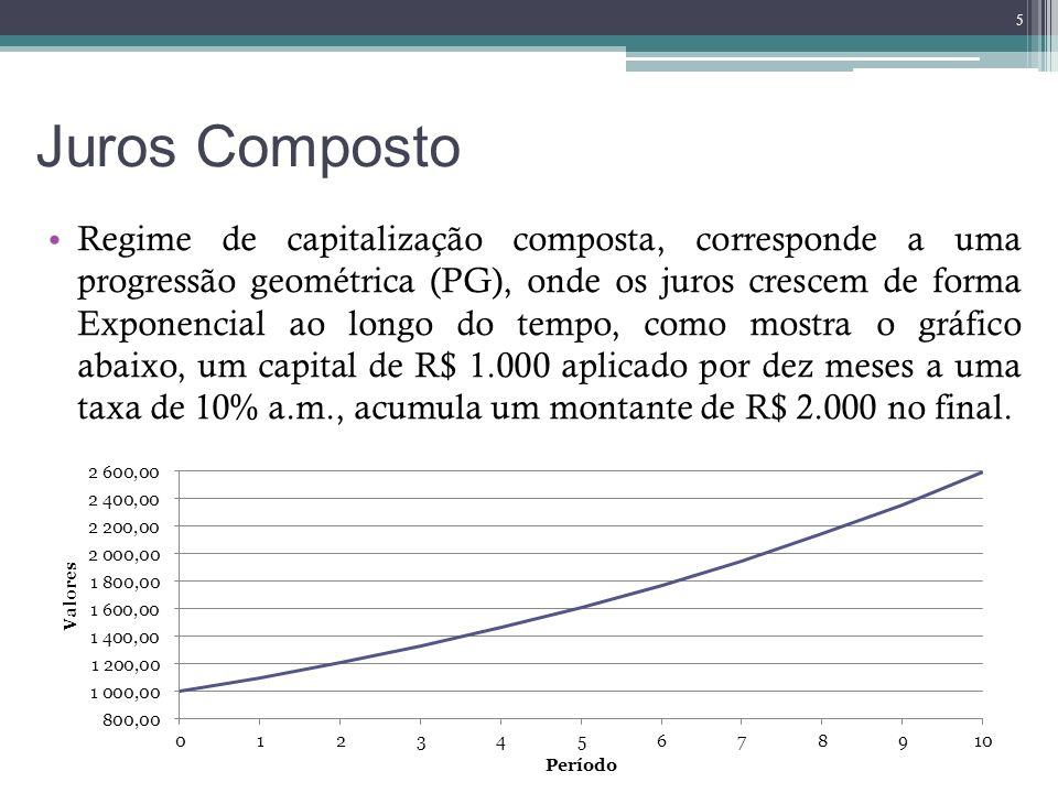 Juros Composto Juros pode ser representado pela seguinte fórmula: Sendo que: J = Juros recebido (ou pago) referente ao período; PV = Capital aplicado (ou tomado); i = Taxa de juros; n = Período de aplicação (ou prazo da operação).
