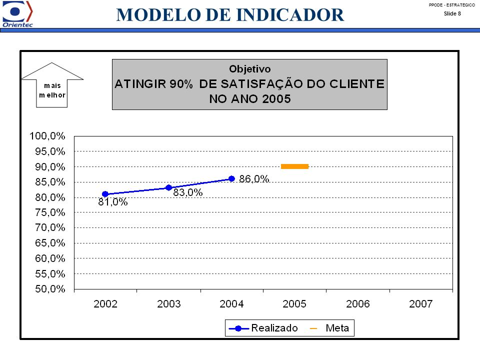 PPODE - ESTRATÉGICO Slide 8 MODELO DE INDICADOR