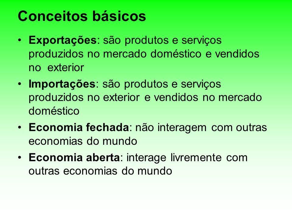 Conceitos básicos Exportações: são produtos e serviços produzidos no mercado doméstico e vendidos no exterior Importações: são produtos e serviços pro
