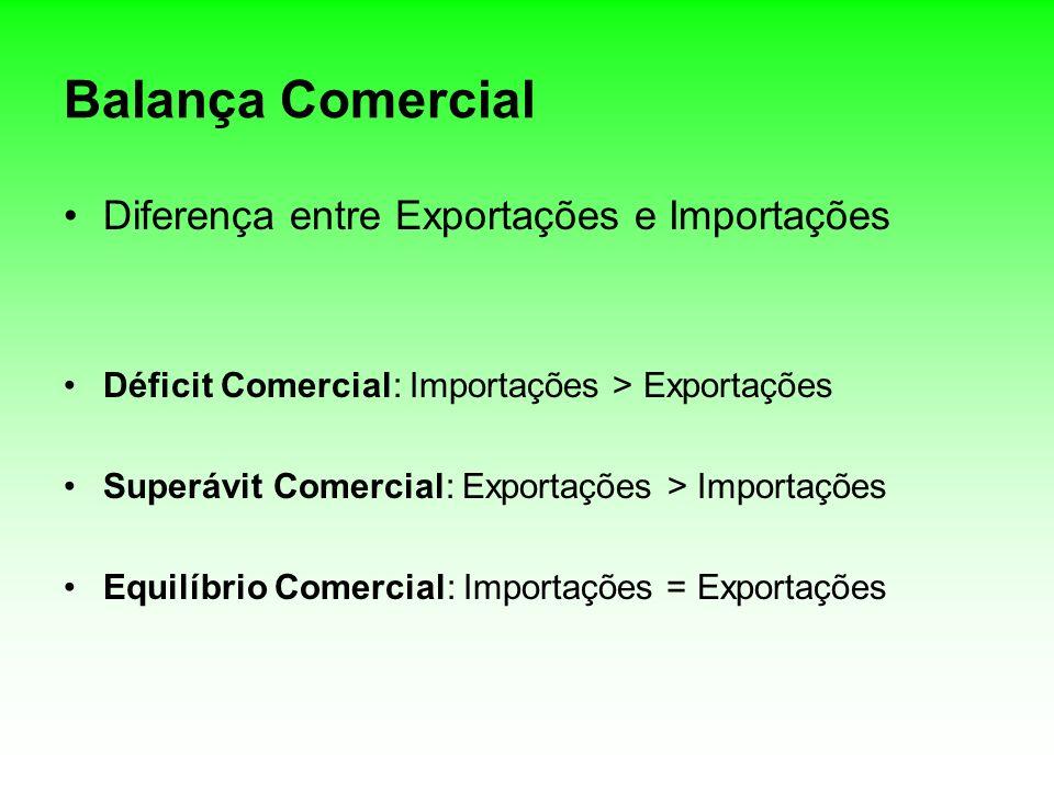 Balança Comercial Diferença entre Exportações e Importações Déficit Comercial: Importações > Exportações Superávit Comercial: Exportações > Importaçõe