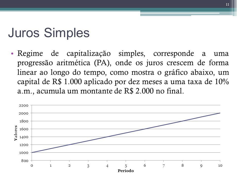 Juros Simples Regime de capitalização simples, corresponde a uma progressão aritmética (PA), onde os juros crescem de forma linear ao longo do tempo,