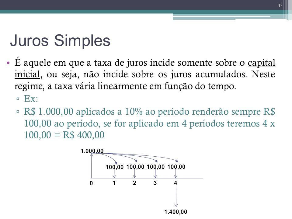 Juros Simples É aquele em que a taxa de juros incide somente sobre o capital inicial, ou seja, não incide sobre os juros acumulados. Neste regime, a t