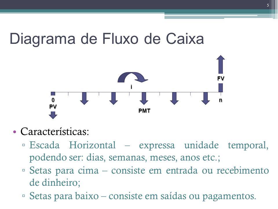 Diagrama de Fluxo de Caixa Características: Escada Horizontal – expressa unidade temporal, podendo ser: dias, semanas, meses, anos etc.; Setas para ci
