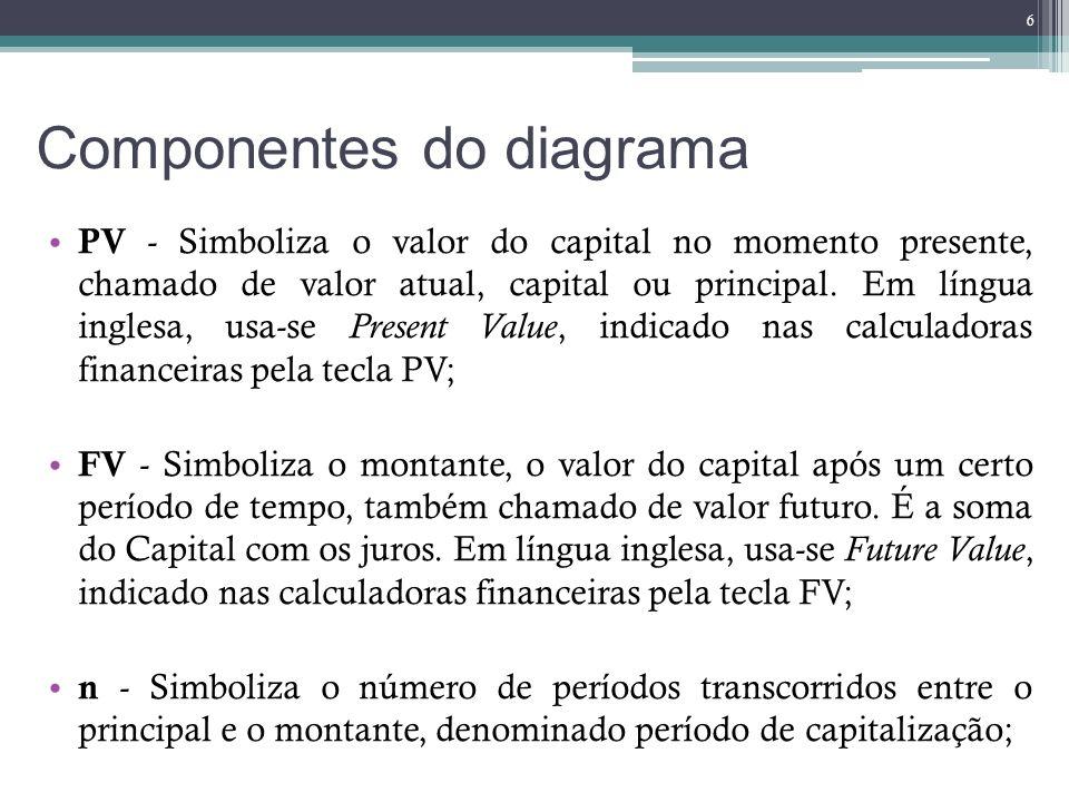Componentes do diagrama i - A taxa de juros deverá estar indicada na mesma unidade de tempo que o número de períodos n, ou seja, se a taxa é i=0,05 ao mês, então n deverá ser um número indicado em meses, do inglês interest rate ; PMT – Simboliza a série de pagamentos (ou recebimento) com valores nominais e distribuídos em intervalos regulares de tempo, do inglês payment; Se a taxa de juros e períodos não forem compatíveis faz-se necessário a conversões de unidades, seja, da taxa ou do período.