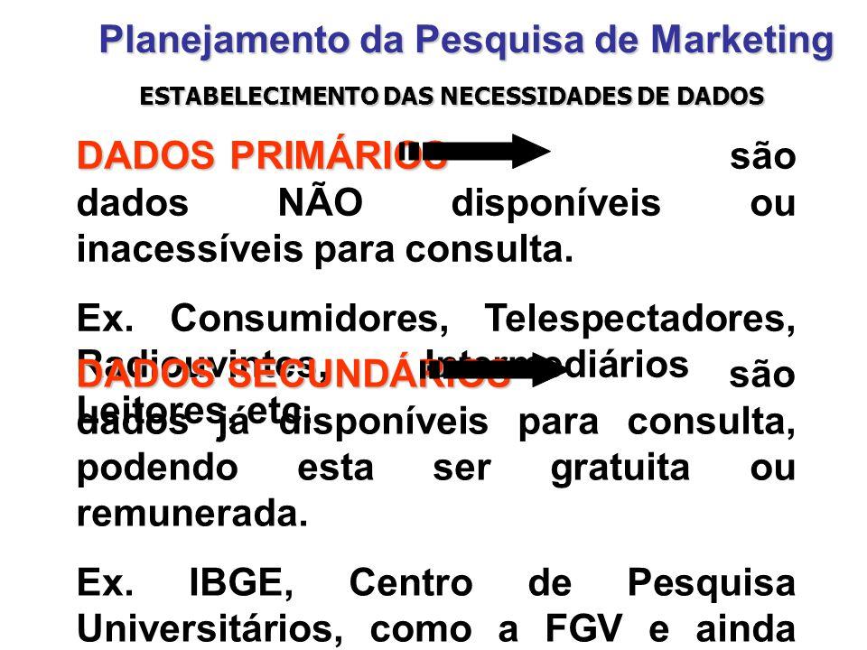ESTABELECIMENTO DAS NECESSIDADES DE DADOS Planejamento da Pesquisa de Marketing DADOS PRIMÁRIOS DADOS PRIMÁRIOS são dados NÃO disponíveis ou inacessív