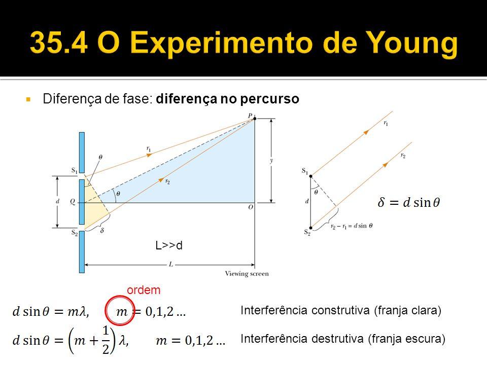 Diferença de fase: diferença no percurso L>>d Interferência construtiva (franja clara) Interferência destrutiva (franja escura) ordem