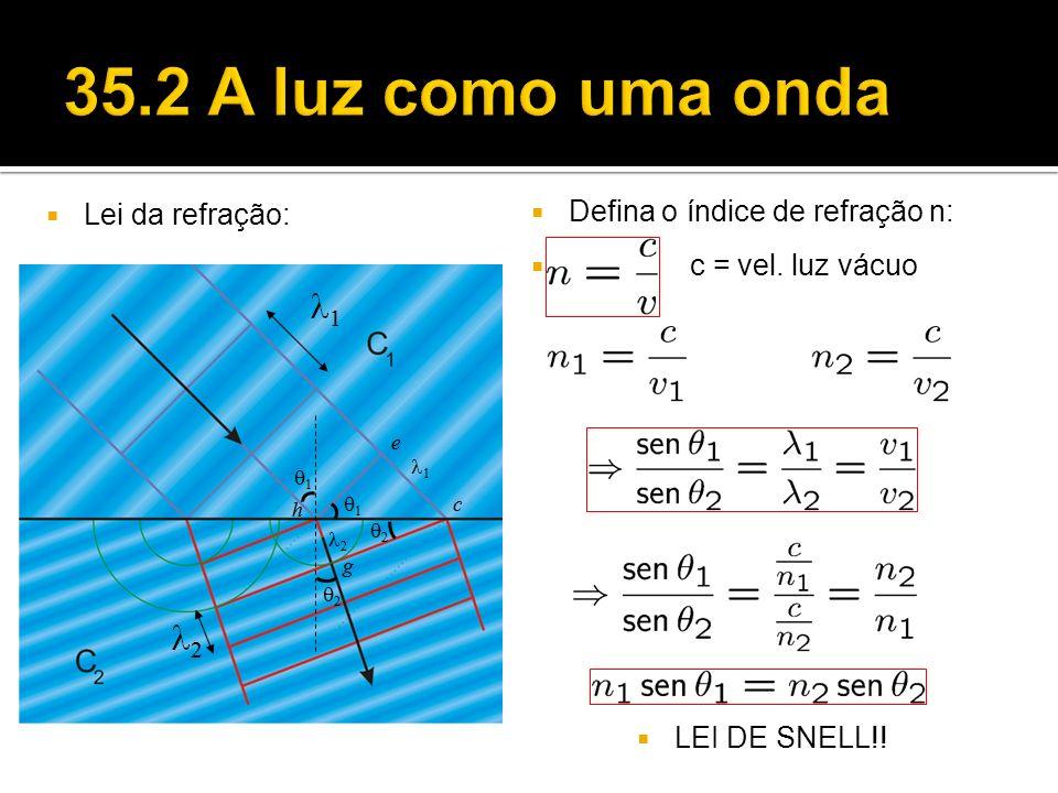Interferência de ondas: está relacionada com a diferença de fase entre as ondas.