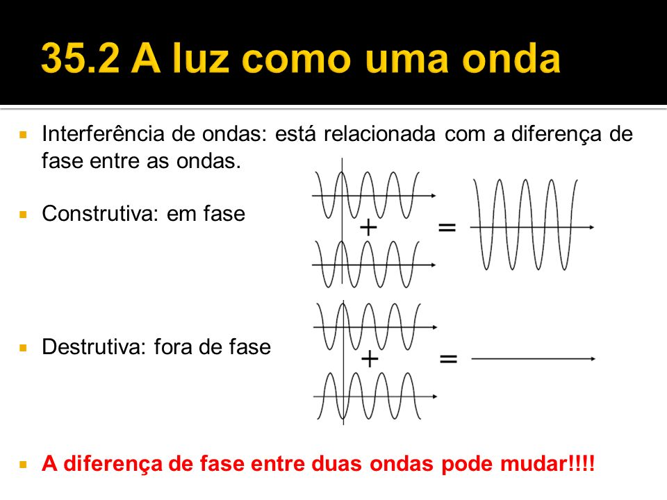 Interferência de ondas: está relacionada com a diferença de fase entre as ondas. Construtiva: em fase Destrutiva: fora de fase A diferença de fase ent