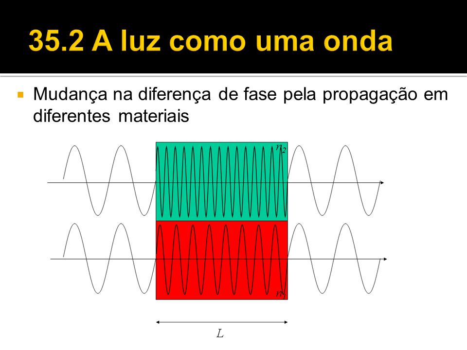 Mudança na diferença de fase pela propagação em diferentes materiais