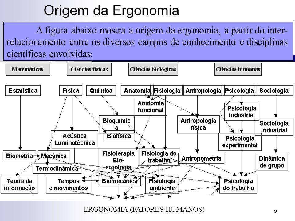 2 Origem da Ergonomia ERGONOMIA (FATORES HUMANOS) A figura abaixo mostra a origem da ergonomia, a partir do inter- relacionamento entre os diversos ca