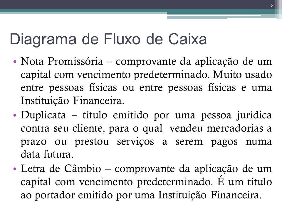 Diagrama de Fluxo de Caixa Nota Promissória – comprovante da aplicação de um capital com vencimento predeterminado. Muito usado entre pessoas físicas
