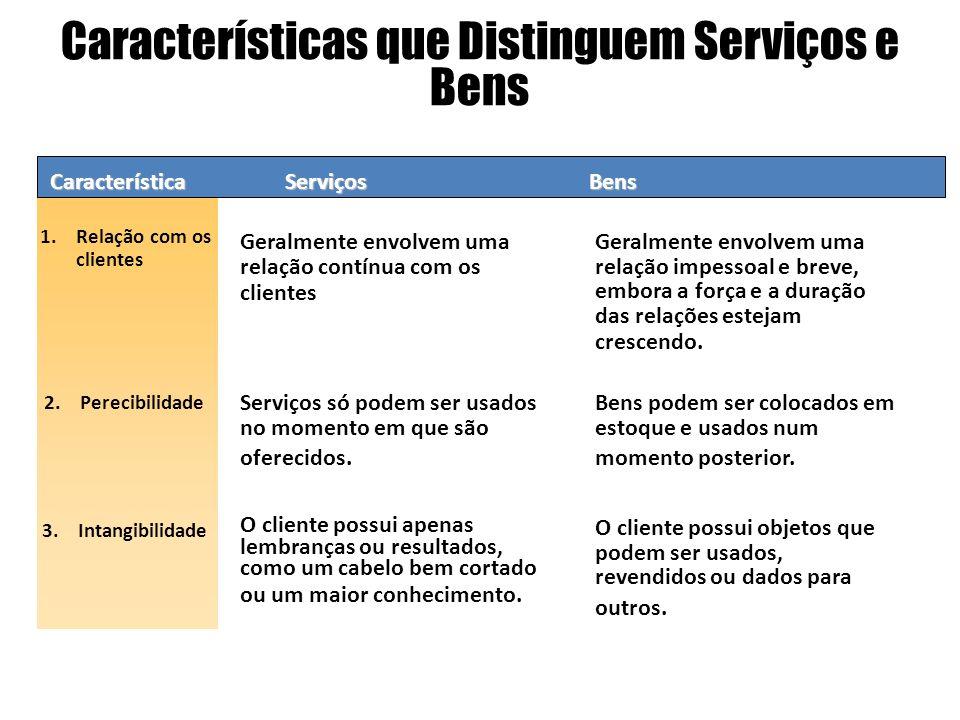 Característica 1.Relação com os clientes 2.Perecibilidade Serviços Geralmente envolvem uma relação contínua com os clientes 3.Intangibilidade Caracter