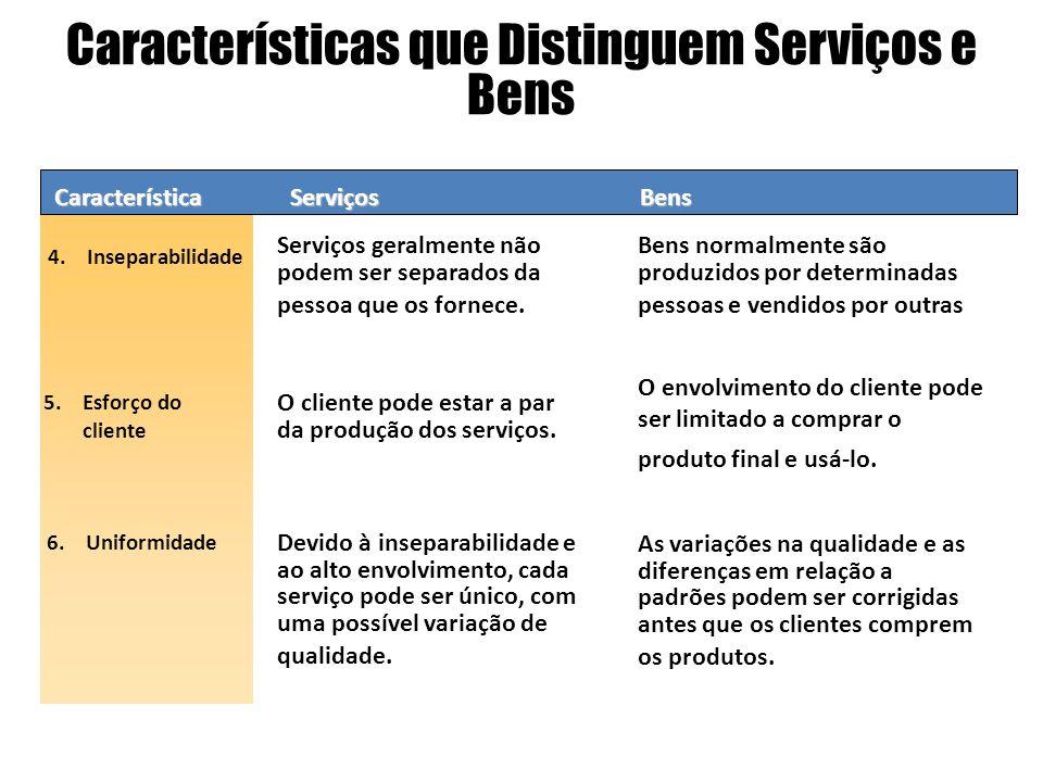 Característica 4.Inseparabilidade 5.Esforço do cliente Serviços Serviços geralmente não podem ser separados da pessoa que os fornece.