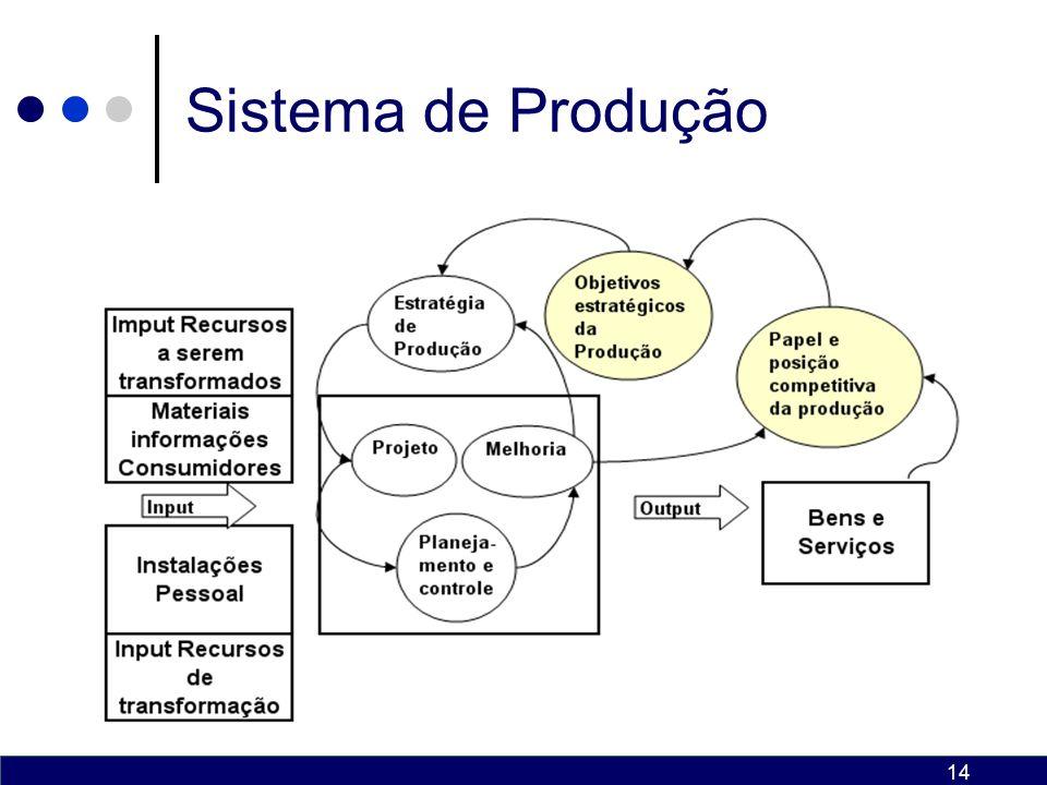 13 Administração da Produção Administração da produção é a atividade que se responsabiliza pela transformação de entradas (de materiais e serviços) em saídas (de bens e serviços), gerenciando todas as atividades necessárias para que isso ocorra.
