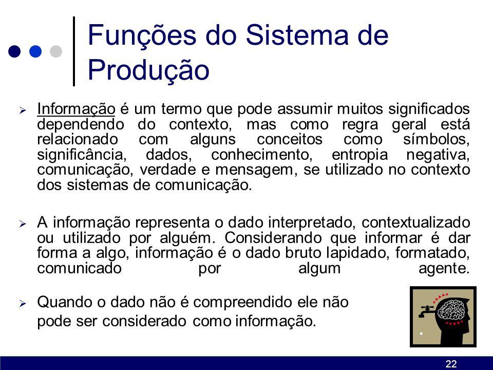 21 Funções do Sistema de Produção Na gestão organizacional, Recursos Humanos é o conjunto dos empregados ou dos colaboradores dessa organização.