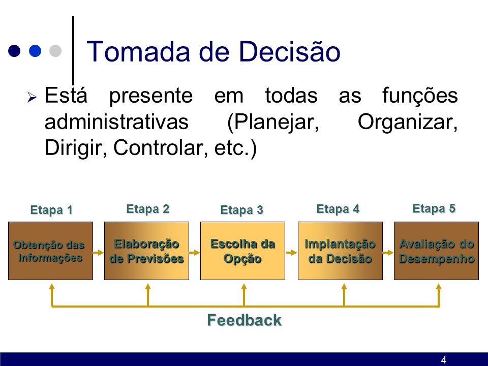 4 Tomada de Decisão Obtenção das InformaçõesElaboração de Previsões Escolha da OpçãoImplantação da Decisão Avaliação do Desempenho Feedback Etapa 1 Etapa 2 Etapa 3 Etapa 4 Etapa 5 Está presente em todas as funções administrativas (Planejar, Organizar, Dirigir, Controlar, etc.)