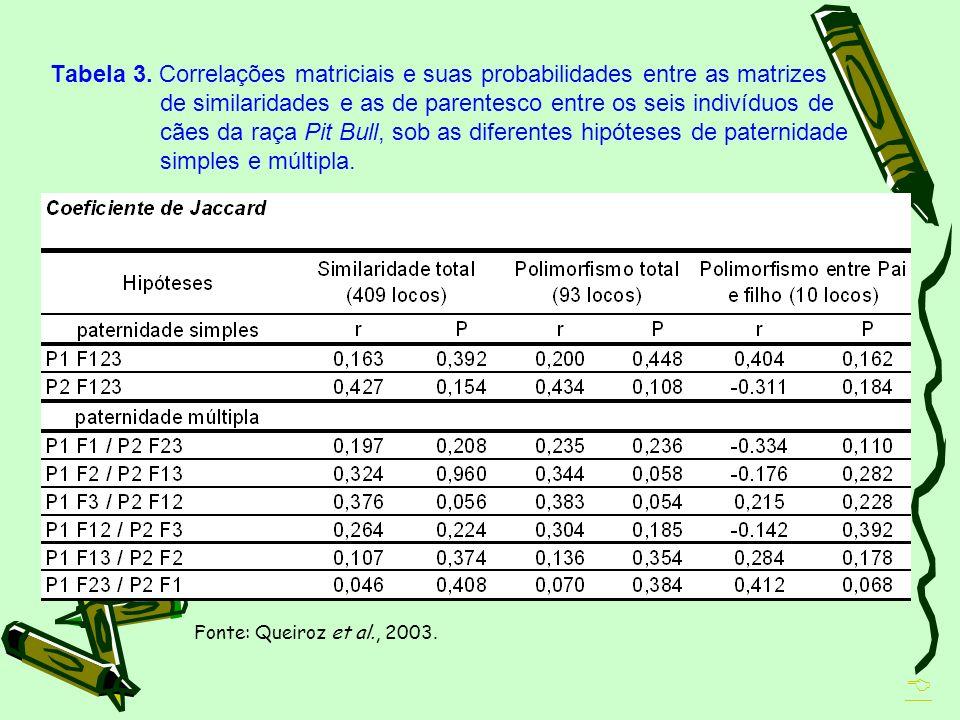 Tabela 3. Correlações matriciais e suas probabilidades entre as matrizes de similaridades e as de parentesco entre os seis indivíduos de cães da raça